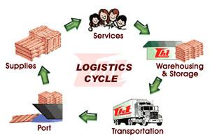 Yếu hạ tầng logistic, doanh nghiệp kém cạnh tranh