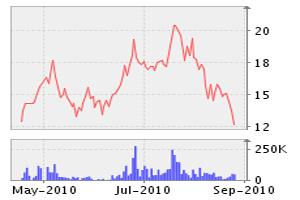 LO5: Ký 2 hợp đồng tổng trị giá 150 tỷ đồng
