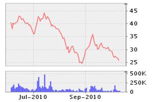 SSM: Được chào bán 2 triệu cổ phiếu ra công chúng