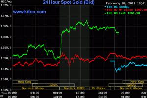 Vàng tăng giá lên mức cao nhất trong gần 3 tuần