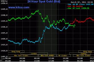 Vàng chạm đỉnh 1.444 USD/oz rồi lao dốc do dầu giảm giá