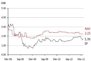 Vinacapital: Vốn hóa thị trường thấp hơn NAV 454 triệu USD