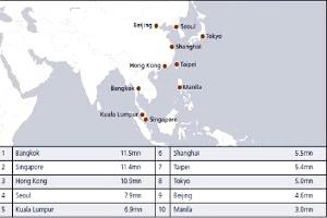 Châu Á vươn mạnh trong những điểm đến toàn cầu