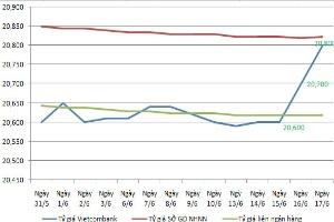Tỷ giá USD/VND tại ngân hàng thương mại tăng bất thường