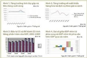 Từ lạm phát 2011, nhìn lại gói kích cầu 2009