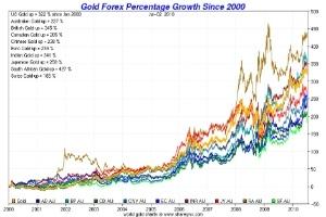 Đầu tư vàng tài khoản gặp nạn