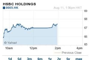 Cổ phiếu HSBC giảm mạnh khi được giao dịch trở lại tại Hồng Kông