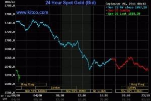 Giá vàng thế giới áp sát 1.600 USD/oz, vàng 'nội' lao dốc mạnh