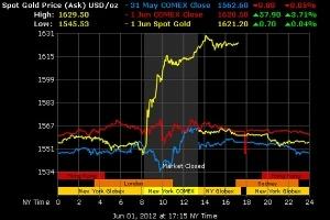 """Giá vàng được dự báo có thể """"test"""" vùng 1.650 USD/oz"""