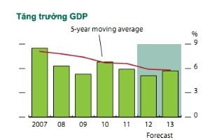 ADB hạ thấp mức dự báo tăng trưởng của Việt Nam năm 2012 xuống 5,1%