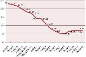 """Lạm phát 2012: Khi """"ăn"""" không còn là số 1"""