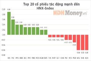 10 cổ phiếu ảnh hưởng nhất tới 'Index' phiên 18/2/2013
