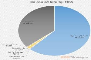 MBS: Cổ đông nội bộ nắm hơn 63,4% vốn điều lệ