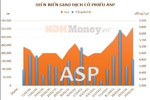 ASP đạt 27,8 tỷ đồng lợi nhuận sau thuế năm 2012
