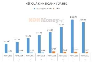 Năm 2013, BBC đặt kế hoạch lợi nhuận sau thuế 55 tỷ đồng