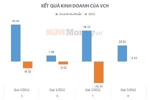 Vinaconex E&C chưa thoái được vốn tại VCH
