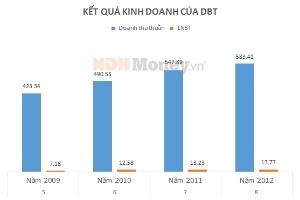 Công ty Chế biến thủy Hải sản Liên Thành nâng tỷ lệ sở hữu tại DBT