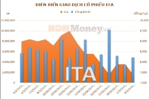 ITA phát hành 115,7 triệu cổ phiếu cấn trừ công nợ