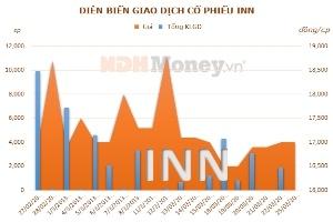 INN đặt mục tiêu 30 tỷ đồng lợi nhuận năm 2013