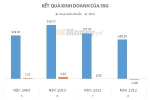 SSG dự kiến lỗ 5 tỷ đồng năm 2013
