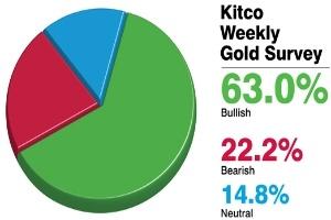Tuần đầu quý 2, giá vàng sẽ có khởi đầu mới?