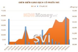 SVI sẽ phát hành gần 1,8 triệu cổ phiếu thưởng