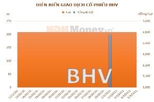 BHV hủy niêm yết trên HNX chuyển xuống UPCoM