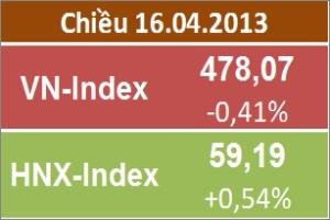 Chiều 16/4: Sắc xanh trở lại với HNX-Index