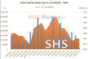 SHS quý 1 giảm 78,5% lợi nhuận so với cùng kỳ