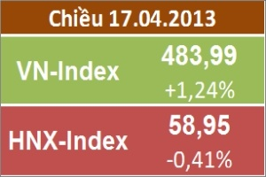 Chiều 17/4: Blue-chips kéo VN-Index tăng gần 6 điểm