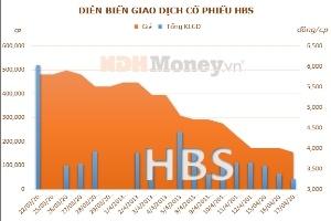 HBS: Quý 1 đạt hơn 57 triệu đồng lợi nhuận