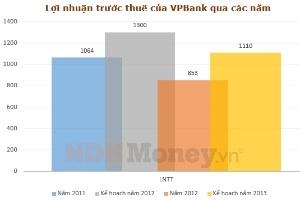 VPBank đặt lợi nhuận kế hoạch năm 2013 là 832 tỷ đồng