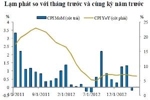 BVSC: CPI tháng 5 có thể tăng dưới 0,3%