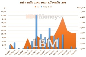 Lợi nhuận quý 1 của LBM tăng 70% so với cùng kỳ