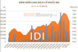 IDI: Em trai Chủ tịch Hội đồng Quản trị bán 172.000 cổ phiếu