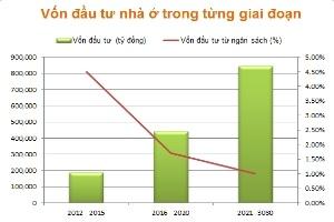 Hà Nội: Diện tích nhà ở tối thiếu sẽ đạt 6,5m2/người vào năm 2015