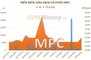 MPC: Kim ngạch xuất khẩu hơn 138,3 triệu USD trong 5 tháng đầu năm