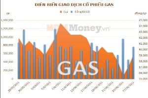 Ngoại trừ GAS, DN ngành khí còn khó khăn