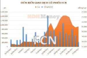FCN: Người nhà Trưởng BKS đăng ký bán 10.000 cổ phiếu