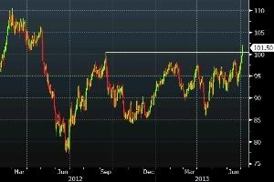 Giá dầu lên trên 100 USD/thùng do bất ổn tại Ai Cập