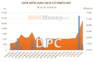 SCIC đăng ký bán 15,12% vốn tại DPC