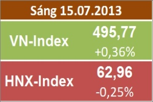 Chốt sáng 15/7: VN-Index tiếp tục tăng; HNX-Index đảo chiều giảm