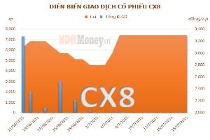CX8: Lợi nhuận quý 2/2013 giảm mạnh so với cùng kỳ