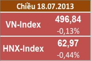 Chiều 18/7: VN-Index chấm dứt chuỗi 5 phiên tăng; thanh khoản vẫn tốt