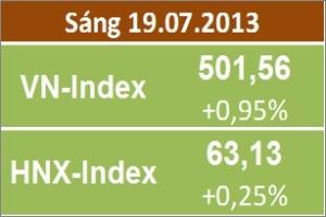 Chốt sáng 19/7: VN-Index vượt mốc 500 điểm, MSN và VSH tỏa sáng