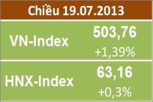 Chiều 19/7: VN-Index tăng mạnh nhất trong 1 tuần, HNX-Index đảo chiều