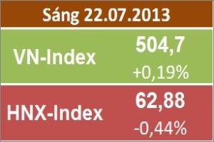Chốt sáng 22/7: Thị trường đi ngang, thanh khoản dự kiến tích cực hơn