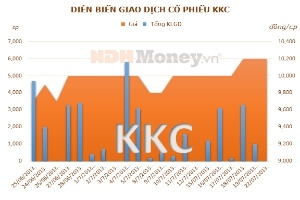 KKC: 6 tháng lãi 5,38 tỷ đồng