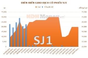 SJ1: Lợi nhuận 6 tháng giảm 42,28% so với cùng kỳ