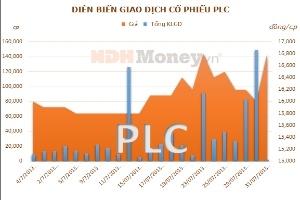 PLC: Lợi nhuận sau thuế 6 tháng đạt 61,1% kế hoạch năm
